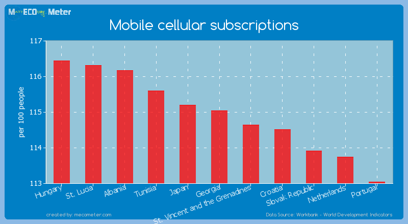 Mobile cellular subscriptions of Georgia