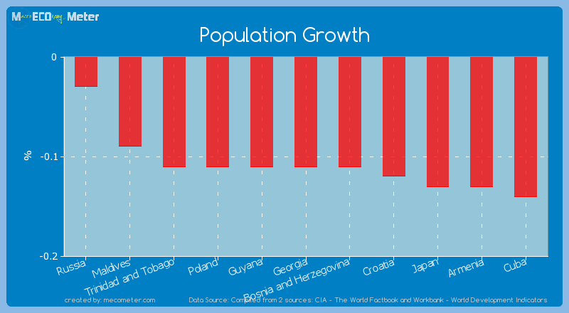 Population Growth of Georgia