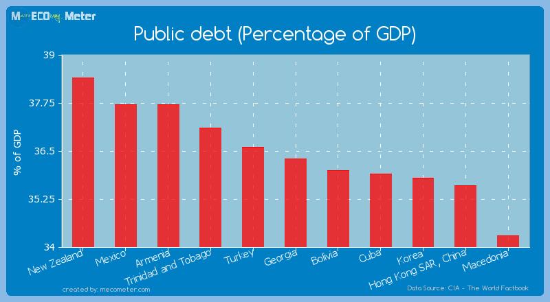 Public debt (Percentage of GDP) of Georgia
