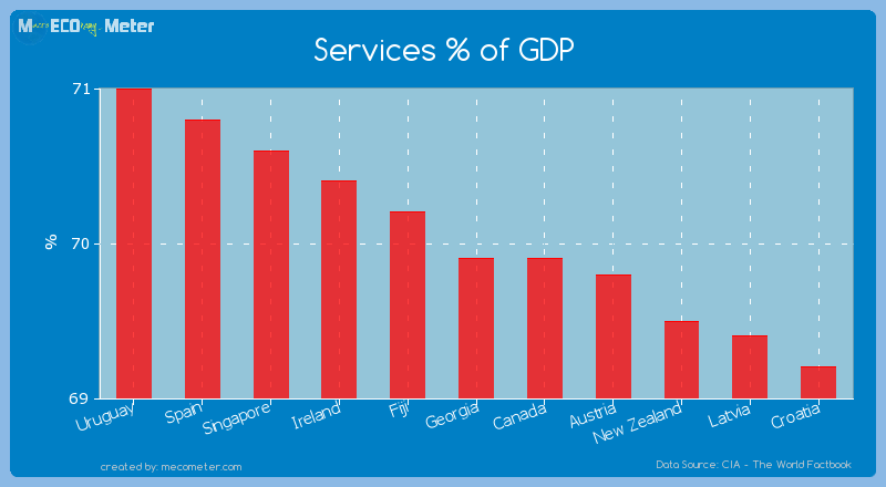 Services % of GDP of Georgia