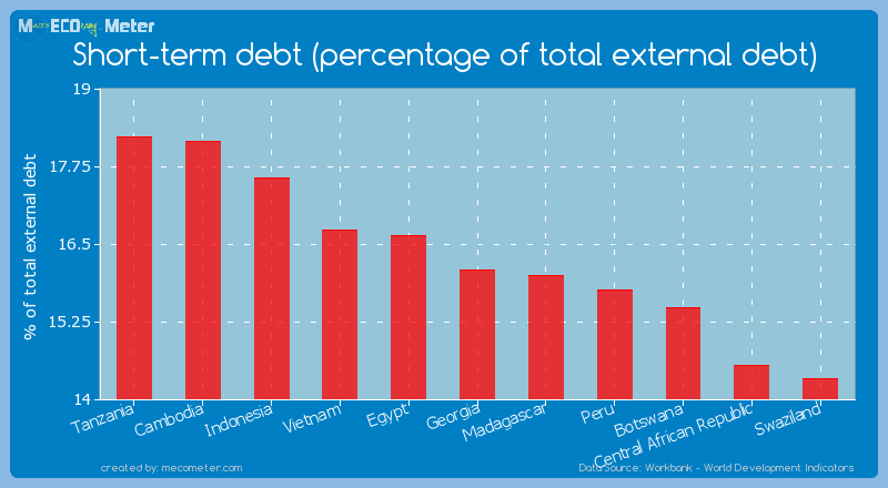 Short-term debt (percentage of total external debt) of Georgia