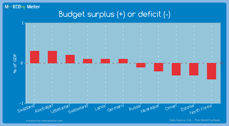 Budget surplus (+) or deficit (-) of Germany