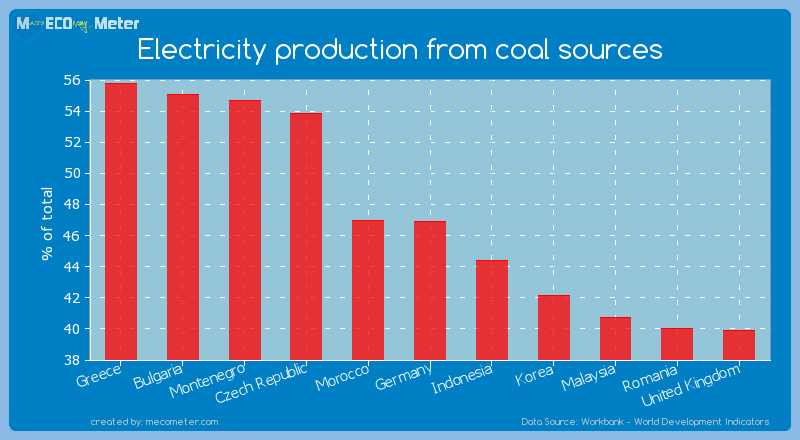 Electricity production from coal sources of Germany