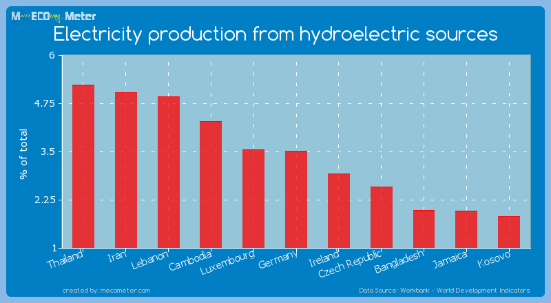 Electricity production from hydroelectric sources of Germany