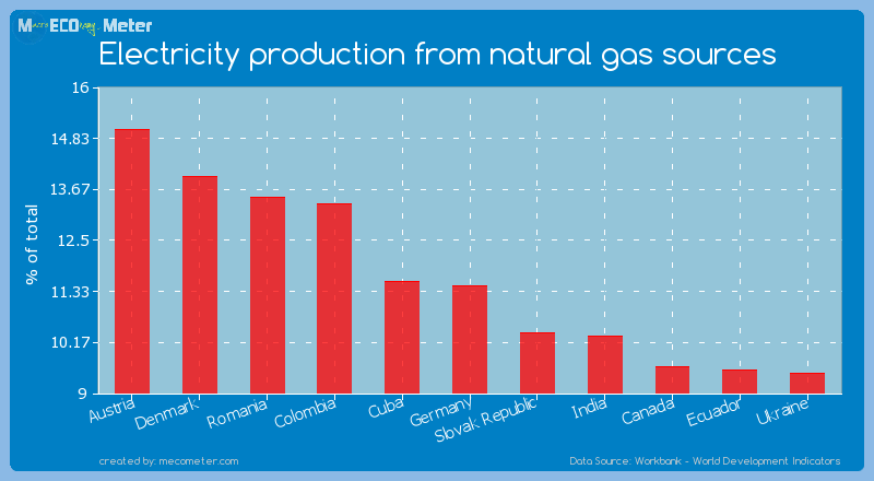 Electricity production from natural gas sources of Germany