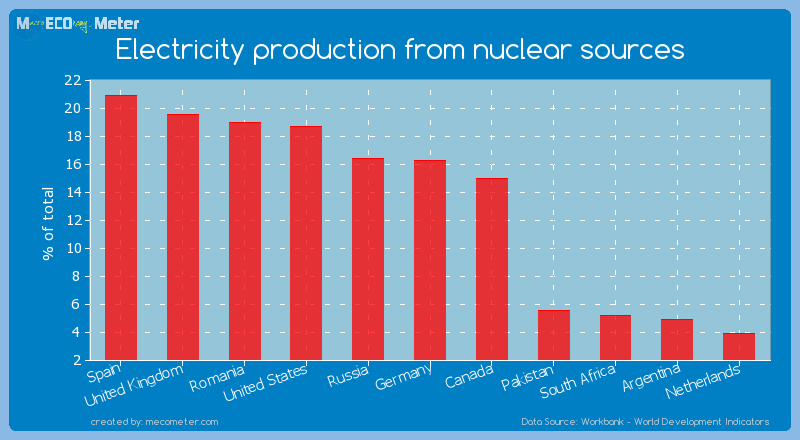 Electricity production from nuclear sources of Germany