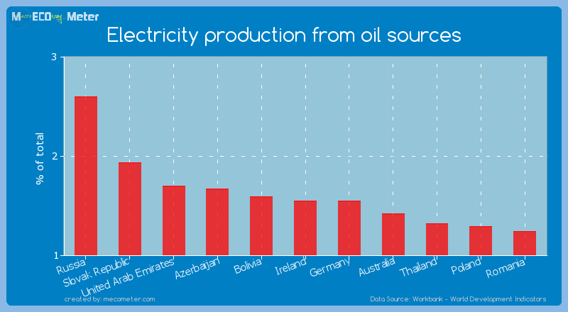 Electricity production from oil sources of Germany