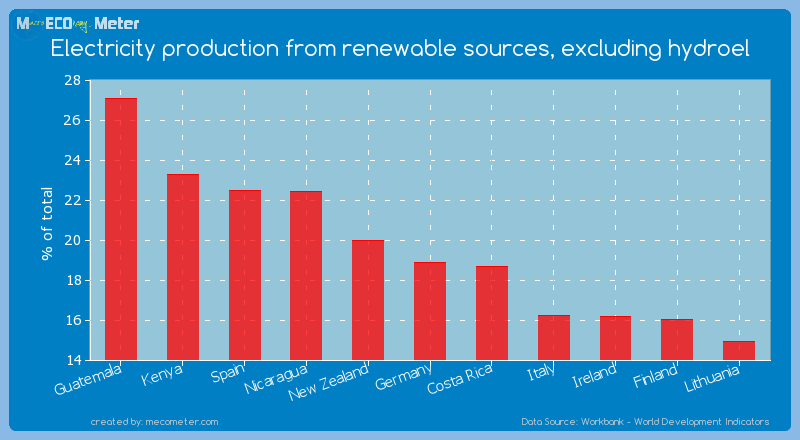 Electricity production from renewable sources, excluding hydroel of Germany
