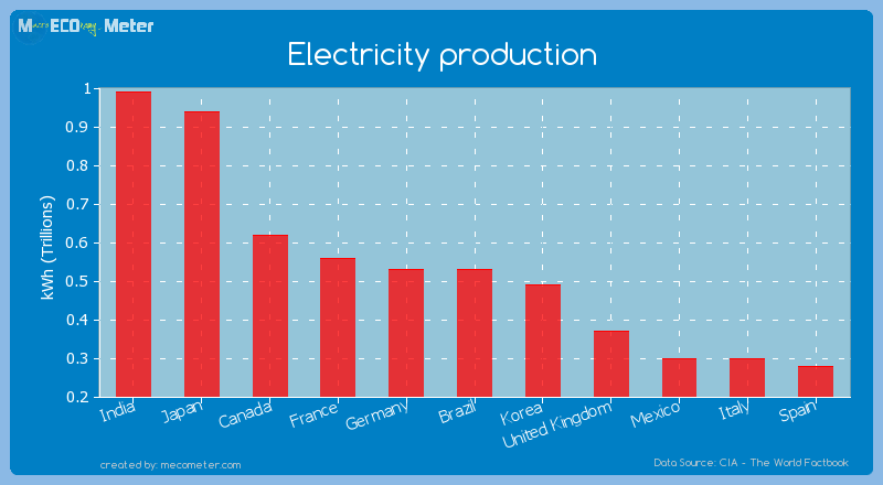 Electricity production of Germany