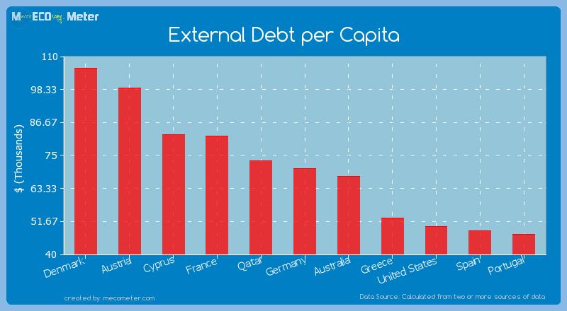 External Debt per Capita of Germany