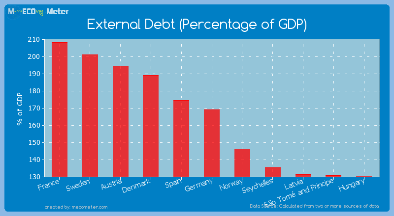 External Debt (Percentage of GDP) of Germany