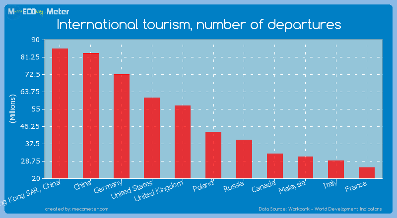 International tourism, number of departures of Germany