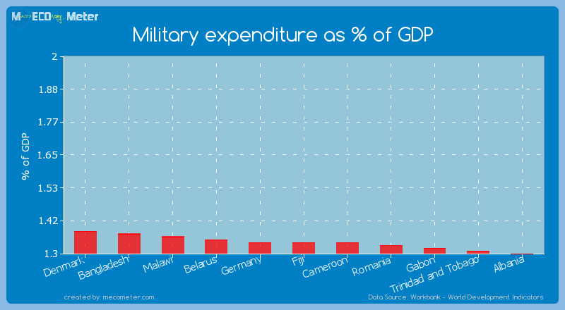 Military expenditure as % of GDP of Germany