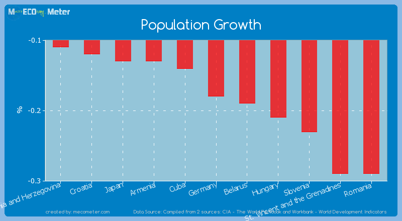 Population Growth of Germany
