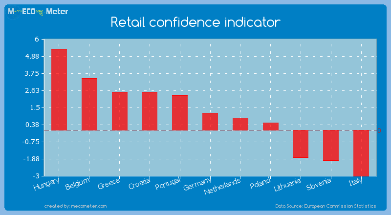 Retail confidence indicator of Germany