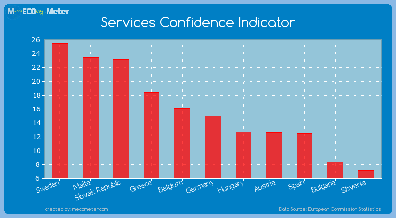 Services Confidence Indicator of Germany