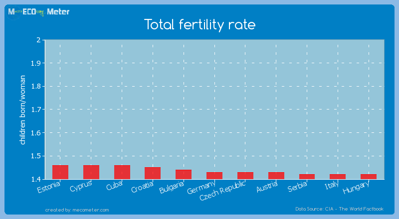 Total fertility rate of Germany