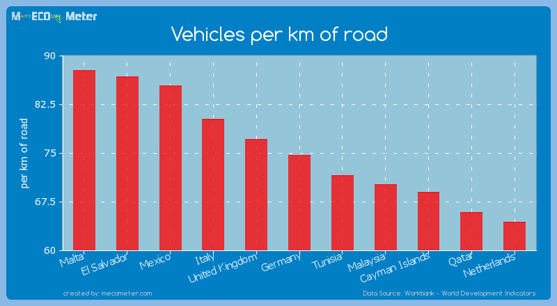 Vehicles per km of road of Germany