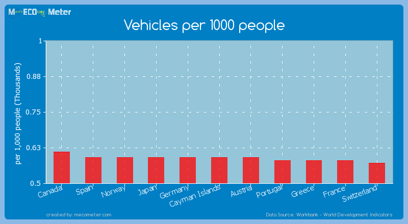 Vehicles per 1000 people of Germany