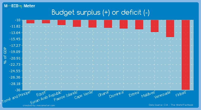 Budget surplus (+) or deficit (-) of Ghana