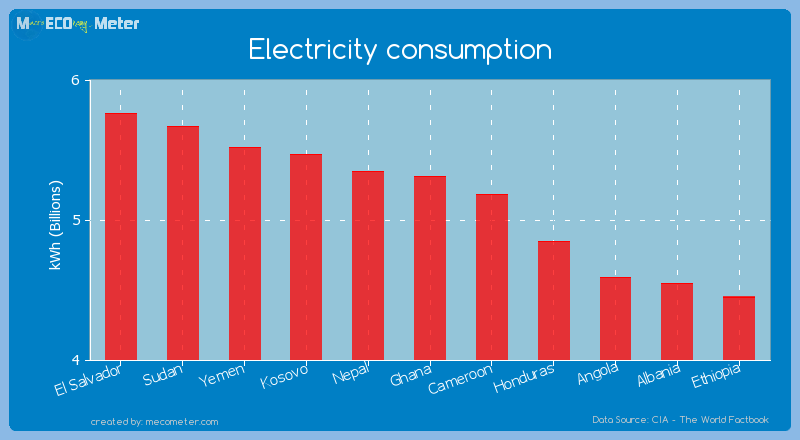 Electricity consumption of Ghana