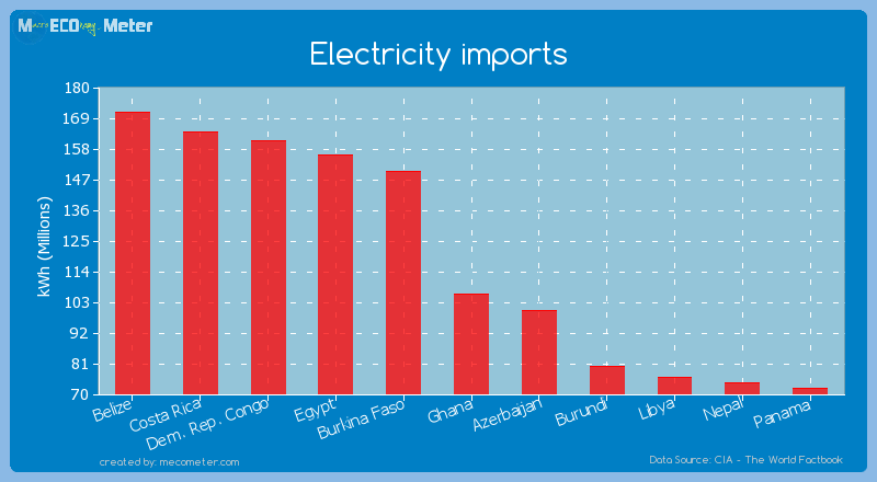 Electricity imports of Ghana