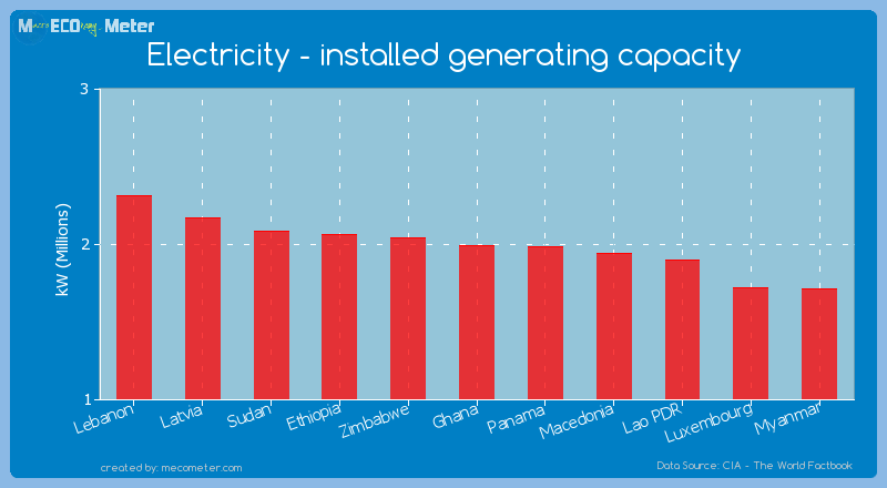 Electricity - installed generating capacity of Ghana