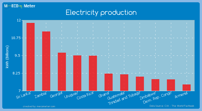 Electricity production of Ghana