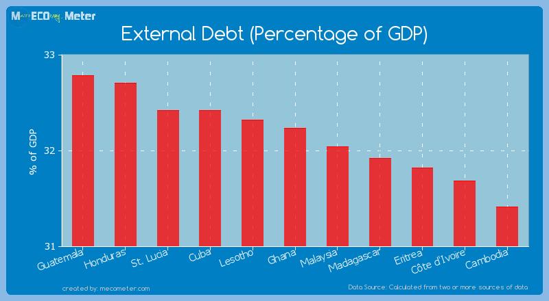 External Debt (Percentage of GDP) of Ghana
