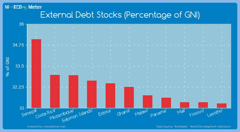 External Debt Stocks (Percentage of GNI) of Ghana