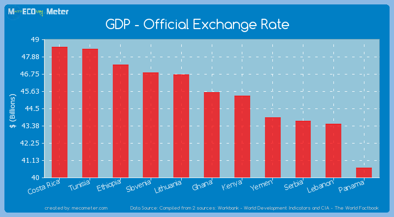 GDP - Official Exchange Rate of Ghana