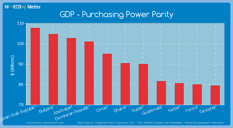 GDP - Purchasing Power Parity of Ghana