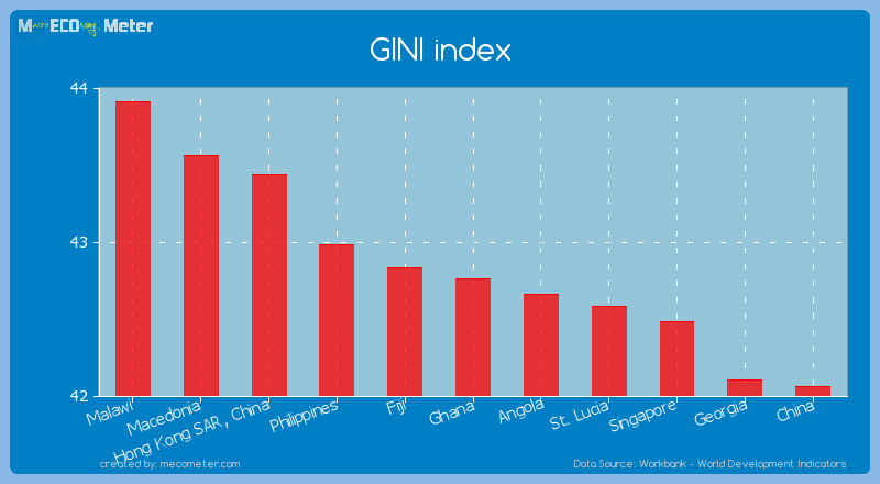 GINI index of Ghana