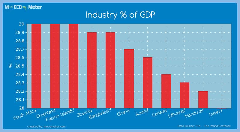 Industry % of GDP of Ghana