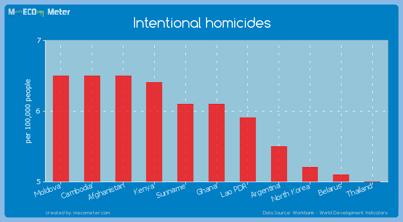 Intentional homicides of Ghana