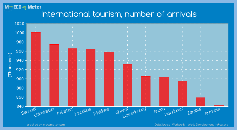International tourism, number of arrivals of Ghana