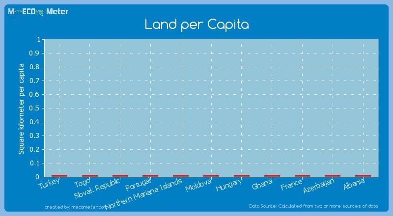 Land per Capita of Ghana