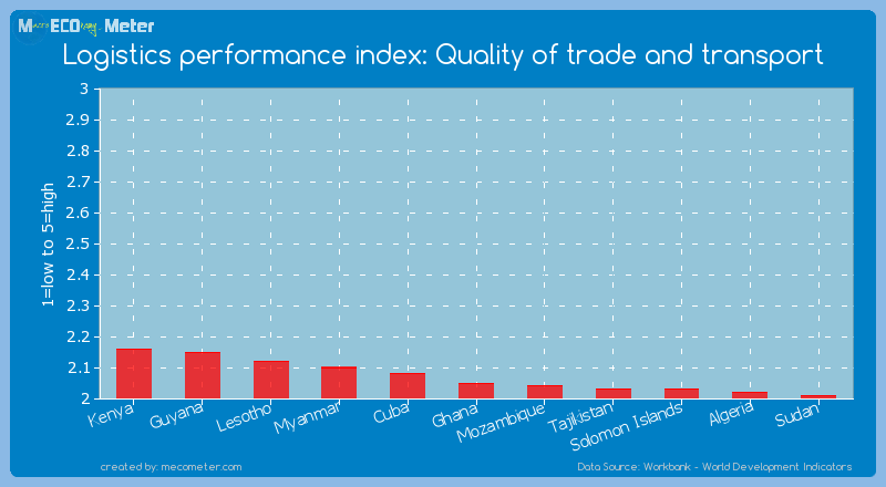 Logistics performance index: Quality of trade and transport of Ghana