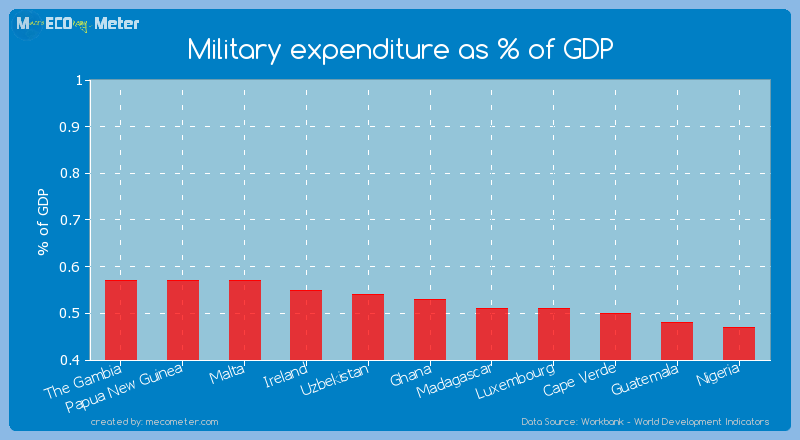 Military expenditure as % of GDP of Ghana