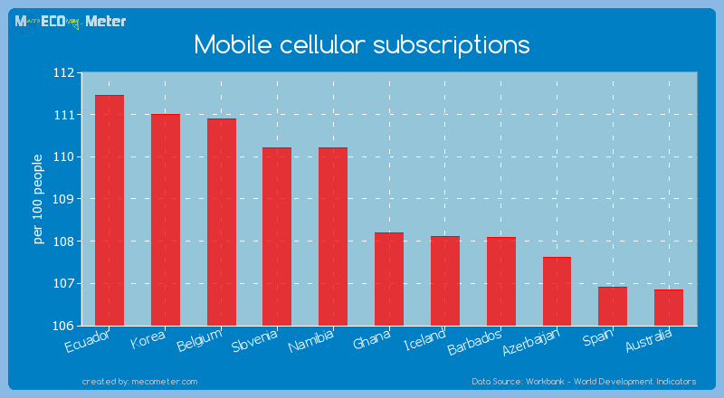 Mobile cellular subscriptions of Ghana