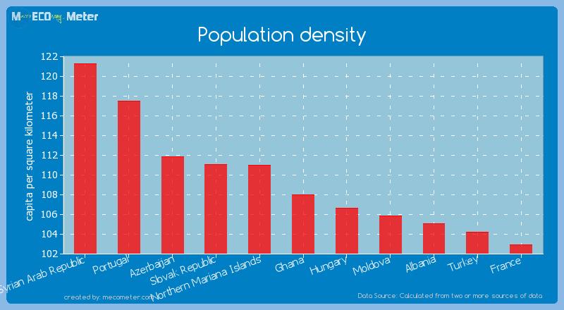 Population density of Ghana