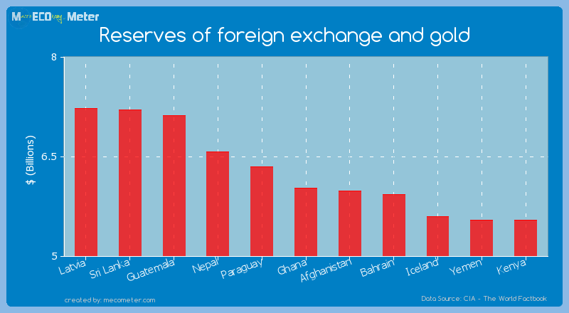 Reserves of foreign exchange and gold of Ghana