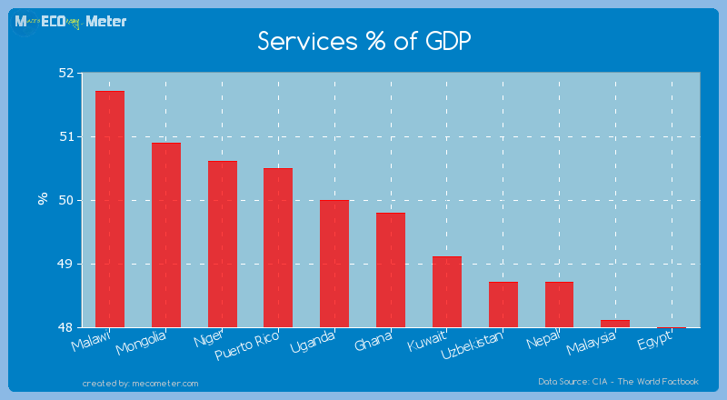 Services % of GDP of Ghana