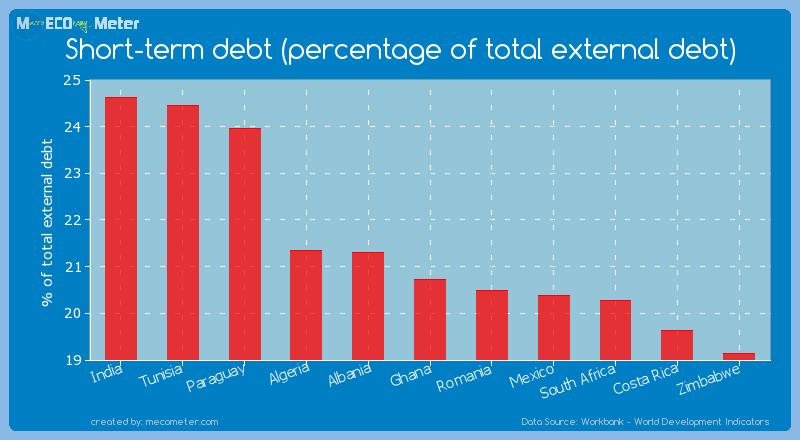 Short-term debt (percentage of total external debt) of Ghana