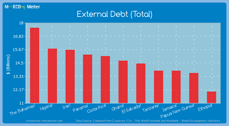 External Debt (Total) of Ghana