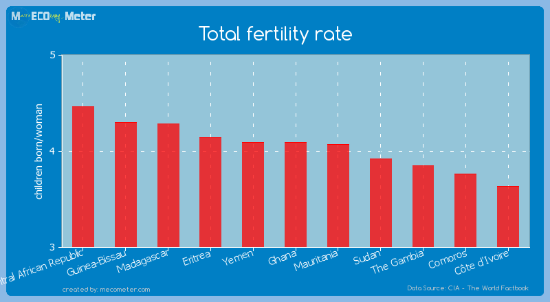Total fertility rate of Ghana