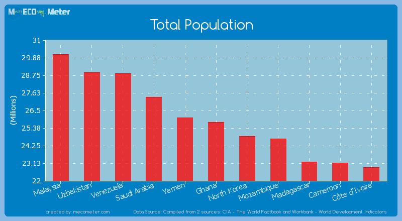 Total Population of Ghana
