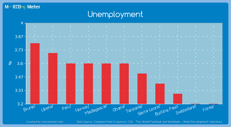 Unemployment of Ghana