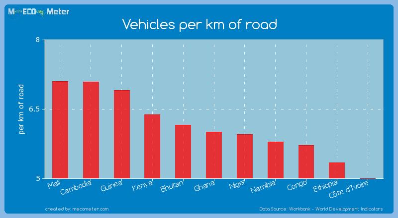 Vehicles per km of road of Ghana