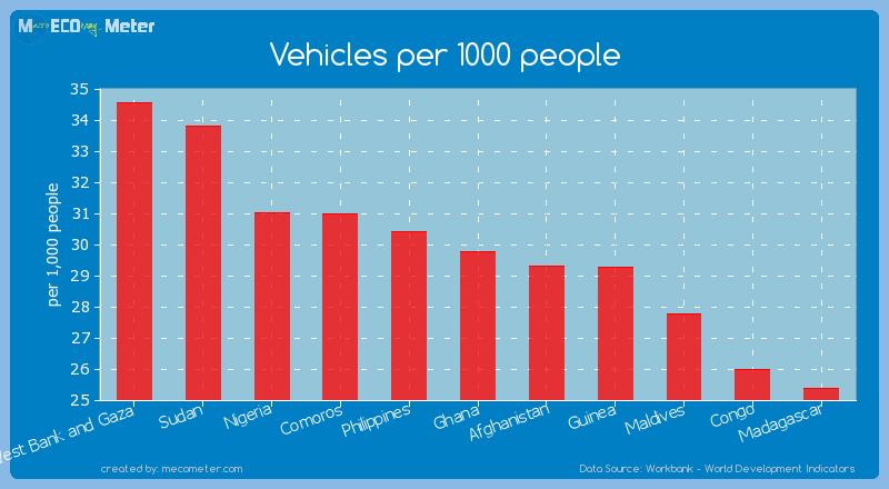 Vehicles per 1000 people of Ghana